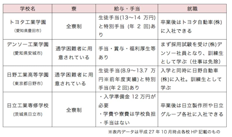学園 トヨタ 工業