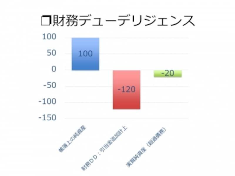 【図2undefined財務デューデリジェンス】