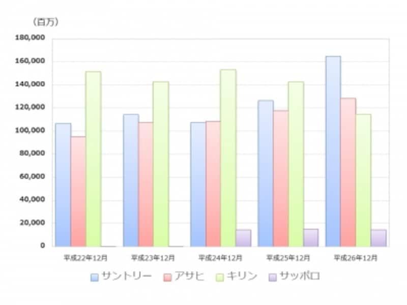 【図2undefined大手4社の営業利益推移】