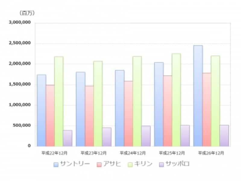 【図1undefined大手4社の売上高推移】