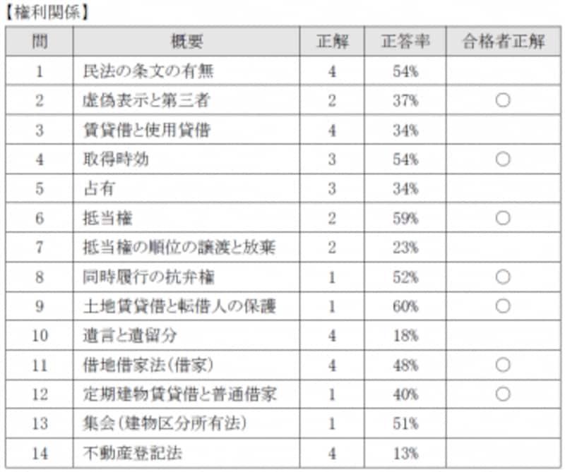 平成27年宅地建物取引士試験の分析