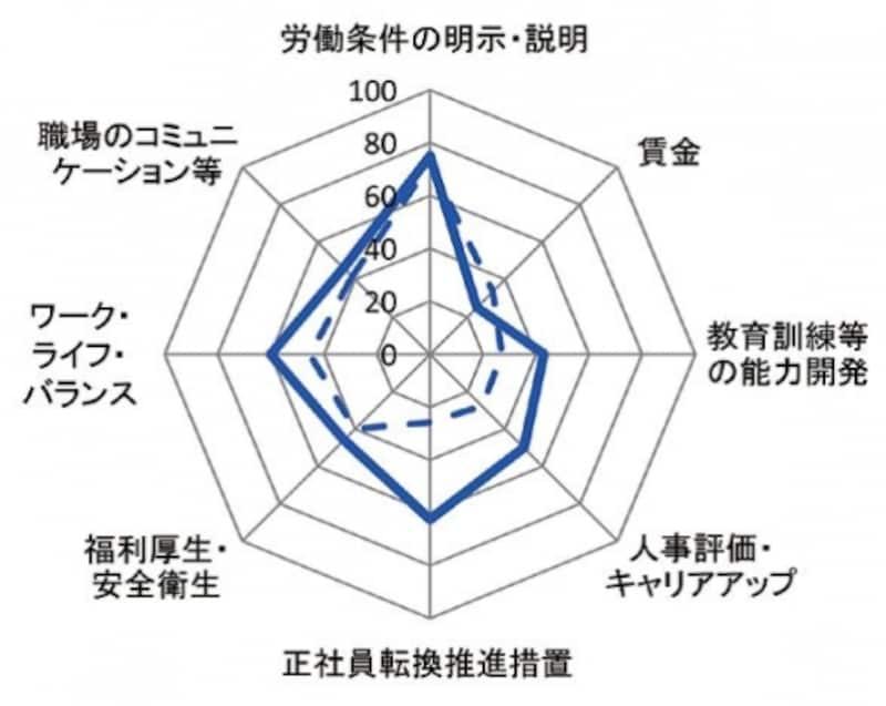 出典:パート指標リーフレット(厚生労働省)