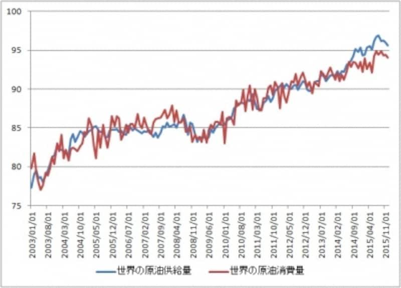 世界の原油は供給過剰の状態が続いているが原油の供給量も減少し始めている