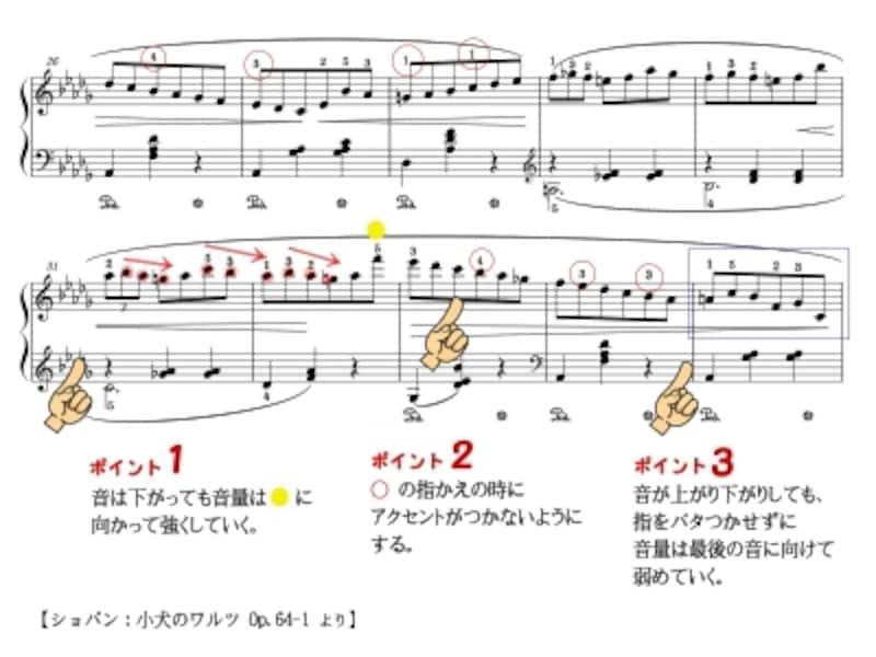 子犬のワルツの楽譜
