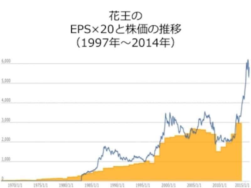 【図2undefined花王のバリューチャートと株価の推移】