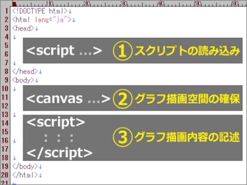 HTML内に記述するポイントは3点だけ