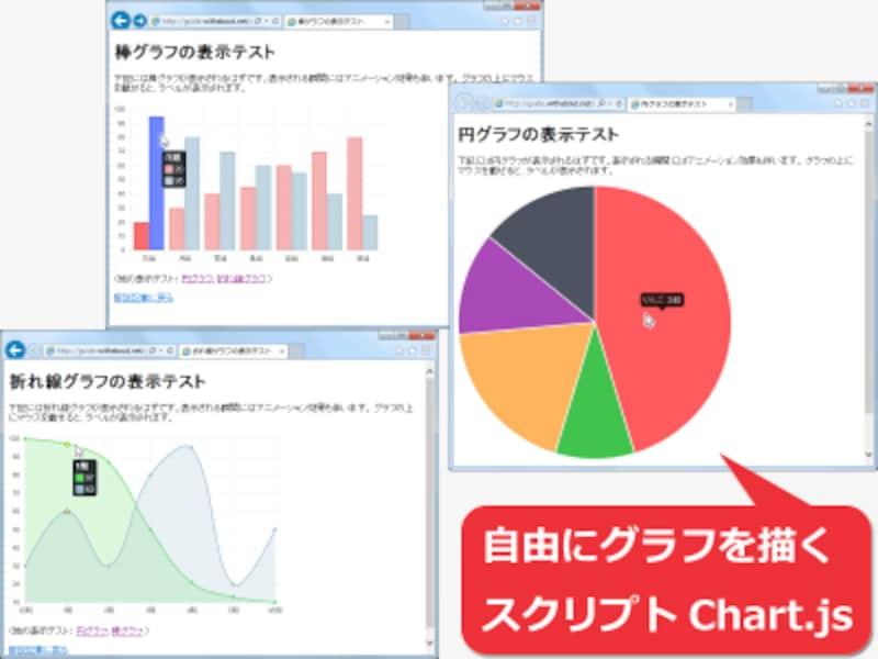 Webページ上に円グラフや棒グラフなどの様々なグラフを画像化せずに描画する方法