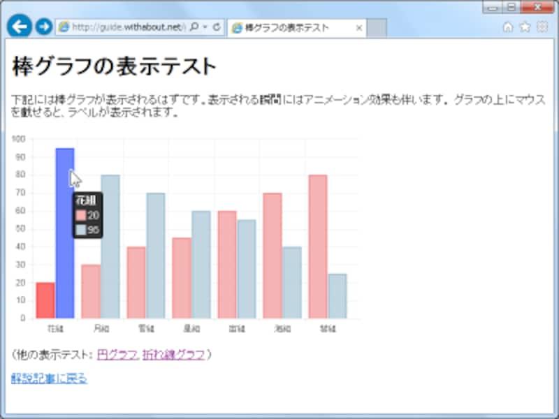 Chart.jsスクリプトを使ってcanvas要素内に棒グラフを表示した例