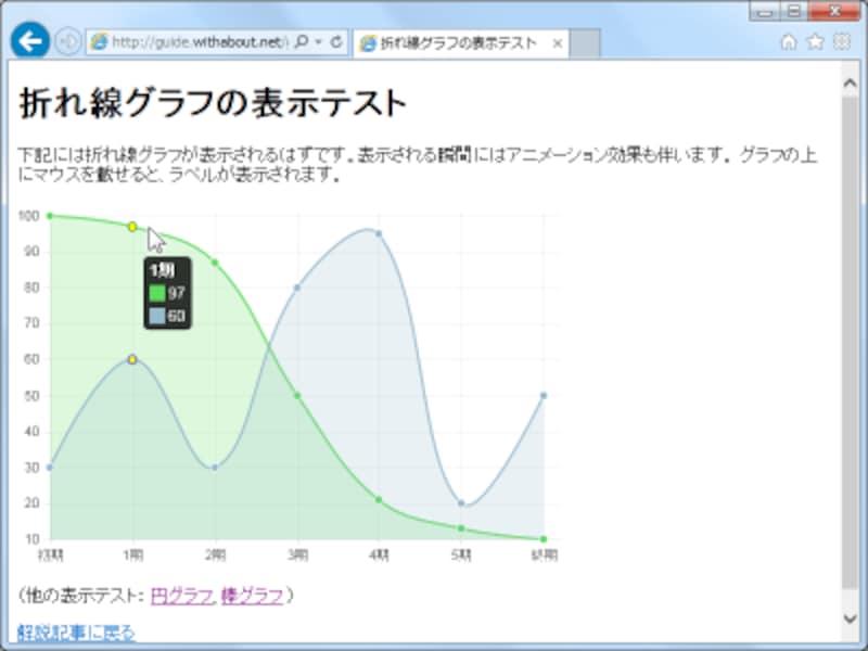 Chart.jsスクリプトを使ってcanvas要素内に線グラフを表示した例