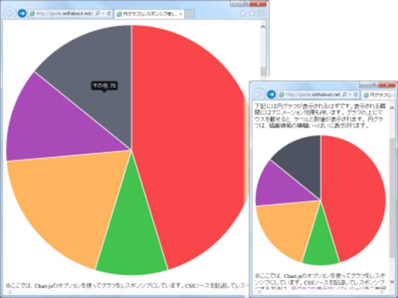 Chart.jsのオプション機能で円グラフをレスポンシブ化した表示例
