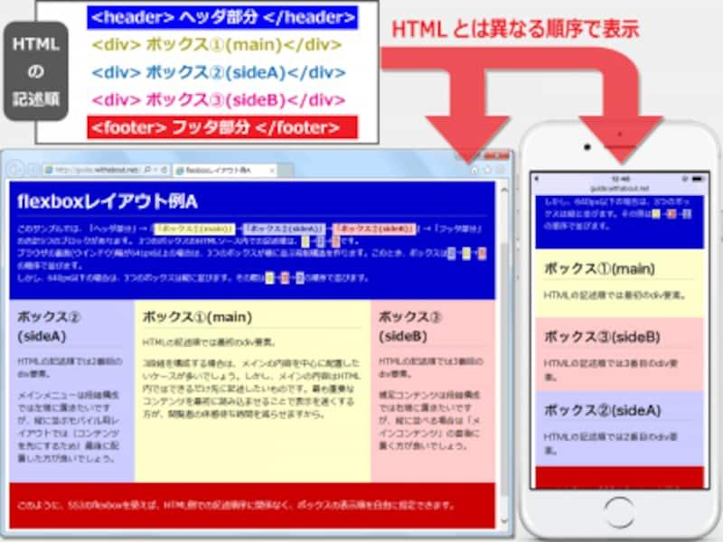 画面の大きさに応じて、HTMLソース内での記述順とは異なる順序で表示する