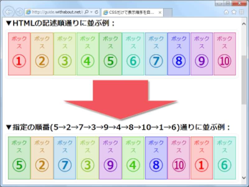 ボックス1つ1つに順序を指定して、望み通りの順番で表示