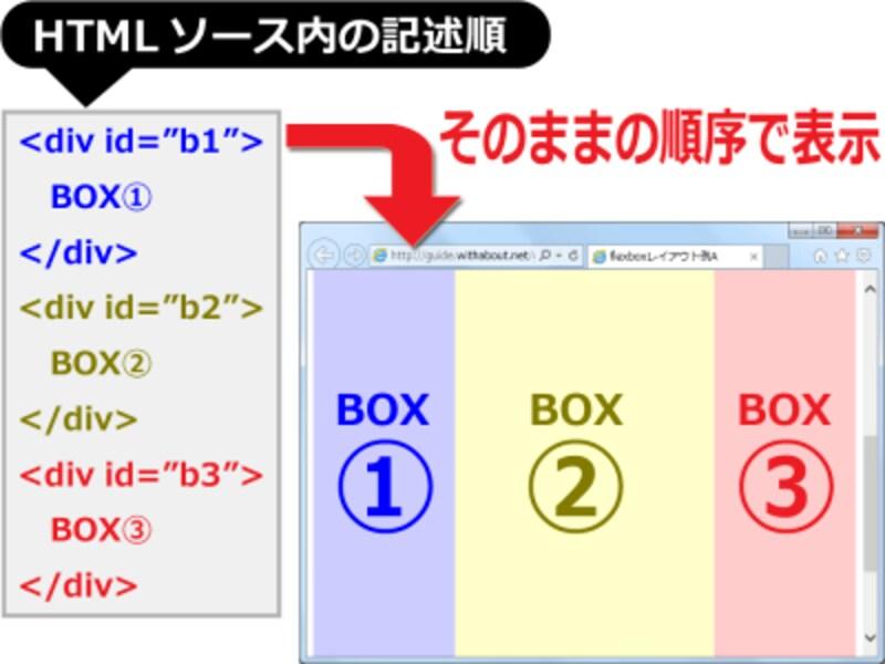 HTMLソースの記述順と表示したい順序が一致しているなら特に問題はないが……