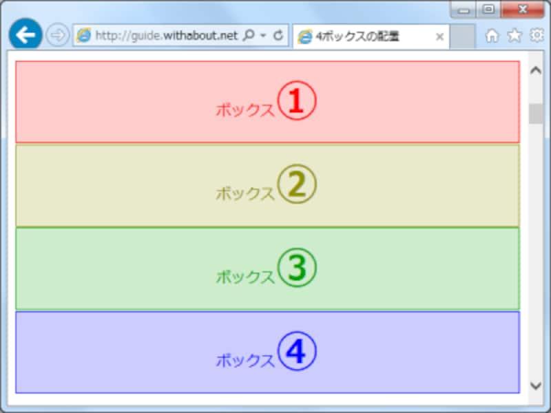 HTMLソースの記述順通りに、4つのボックスが縦に並ぶだけ