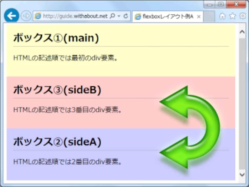 orderプロパティに記述した順序で縦方向に表示される
