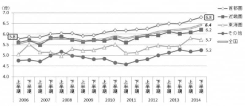 マンション購入者の年収倍率の推移(出典:住宅金融支援機構undefined2014年度フラット35利用者調査)