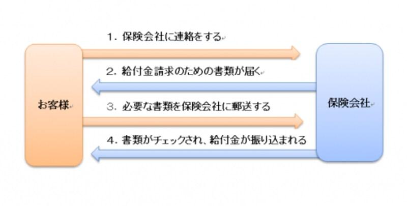 給付金請求の流れ(イメージ)