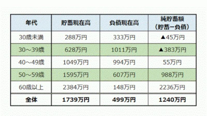※2014年・世帯主の年齢階級別貯蓄・負債現在高(2人以上世帯)貯蓄ガイドの伊藤加奈子氏作成による。