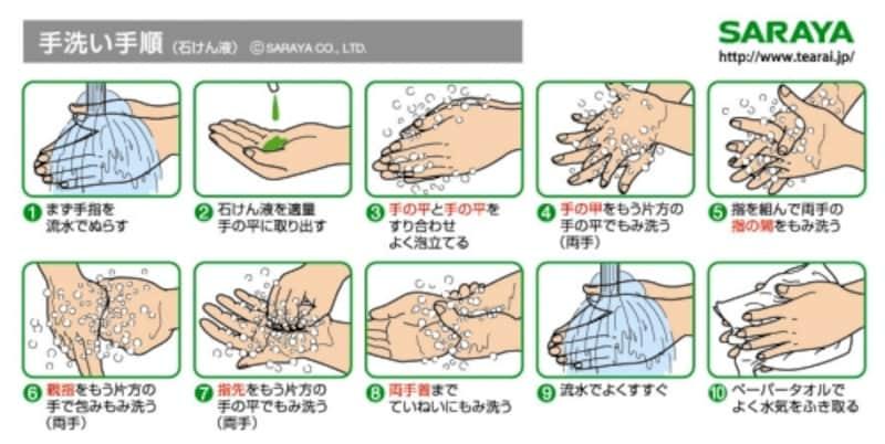 手洗いの仕方
