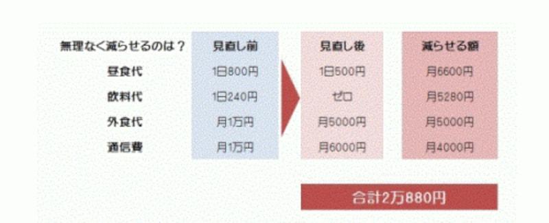 貯金の捻出方法。図版は貯蓄ガイドの伊藤加奈子氏が作成