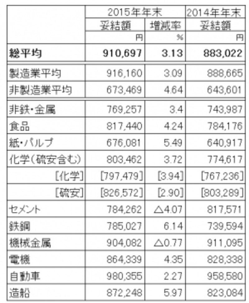 東証一部上場、従業員500人以上の主要20業種大手245社を調査対象とした2015年冬ボーナスの妥結状況(加重平均)。前年比アップの91万円と好調な結果に。(出典:日本経済団体連合会「2015年年末賞与・一時金undefined大手企業業種別妥結状況(加重平均)第1回集計」)※クリックで拡大