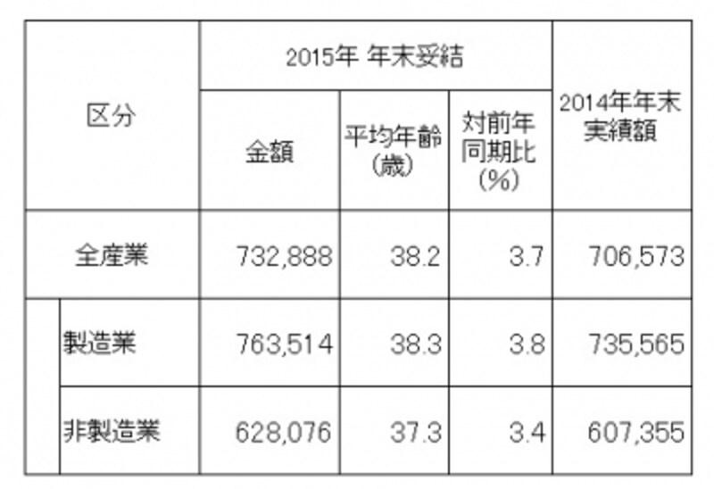 東証第1部上場企業199社を対象にした、「夏冬型」の年間協定ですでに決定している、2015年年末賞与・一時金の妥結水準を調査・集計したもの(単純平均)。製造、非製造ともに前年比増と良い結果に。(出典:労務行政研究所「東証第1部上場企業の2015年年末賞与・一時金(ボーナス)の妥結水準調査」)