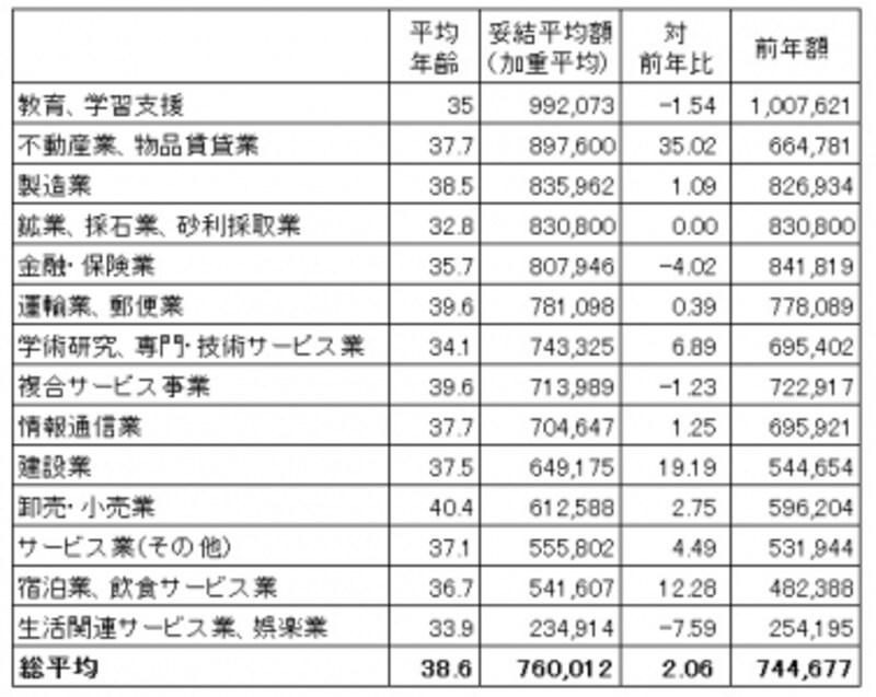 中小企業も含めた東京都内1,000の民間労働組合を対象にした、冬ボーナス妥結状況。業種別に妥結平均額順に並べたもの。業種によっては倍以上の開きがある。(出典:東京都産業労働局雇用就業部労働環境課「2015年年末一時金妥結状況(加重平均)平成27年11月5日現在・中間集計」)※クリックで拡大