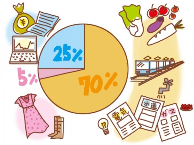 使うお金は、消費、浪費、投資の3つに分けて整理