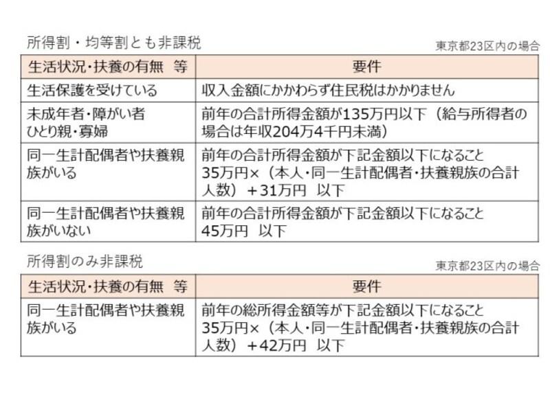 住民税が非課税になるための要件(東京都23区の場合)。生活状況や扶養有無によって非課税となる所得金額が異なる