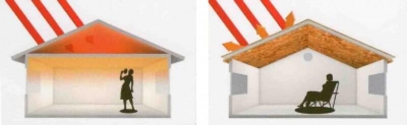 左は一般的な天井断熱、右は屋根断熱のイメージ図。屋根そのもので断熱することにより、屋根裏に熱がこもりません