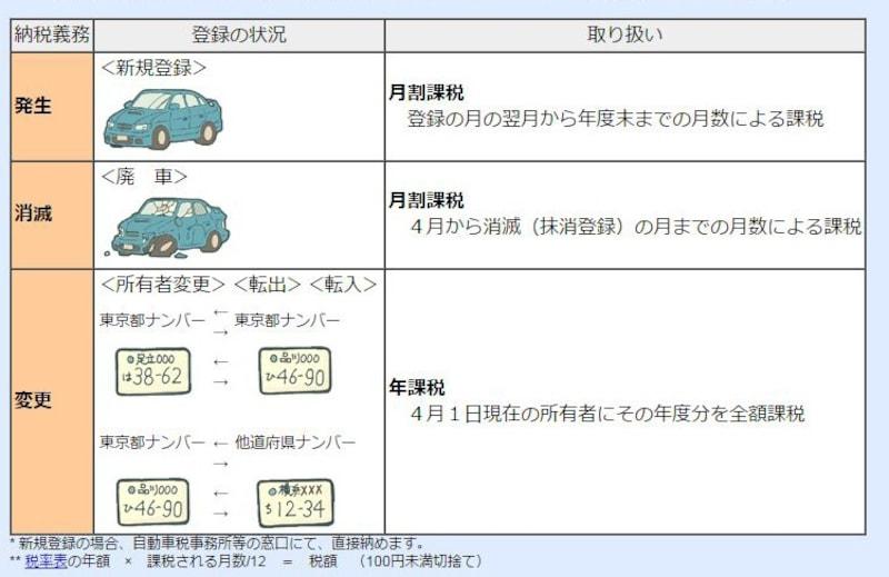 税 いつ 自動車