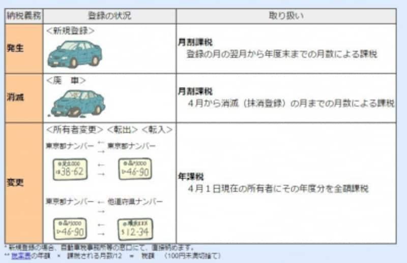 自動車税の所有者変更があった場合等手続き(出典:東京都主税局より)