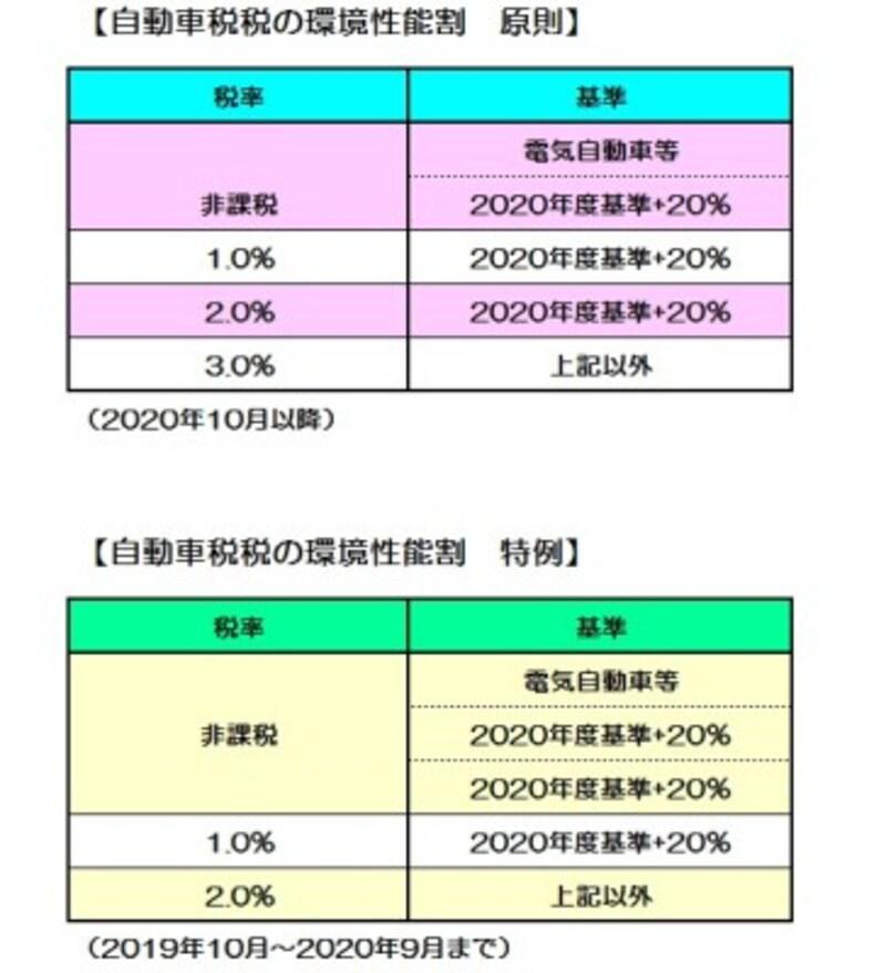 消費税率アップ後に環境性能割も導入される (図表:筆者作成)