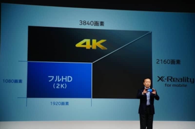 4Kディスプレイの画素数はフルHDの4倍となります。
