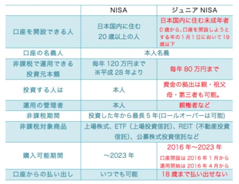 NISAとジュニアNISAの違い