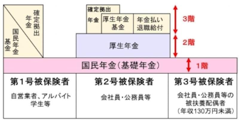 日本の公的年金制度。3階建てといわれる年金制度だが、1階部分の国民年金からは老齢基礎年金が、2階部分の厚生年金から老齢厚生年金が支給される