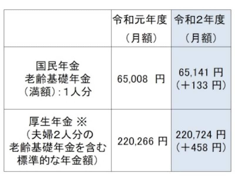 令和2年度の新規裁定者(67歳以下の方)の年金額の例。厚生年金は、夫が平均的収入(平均標準報酬(賞与含む月額換算)43.9万円)で40年間就業し、妻がその期間すべて専業主婦であった世帯が年金を受け取り始める場合の給付水準で、本来水準の計算式によって算出(令和2年1月24日厚生労働省発表「令和2年度の年金額改定について」より)