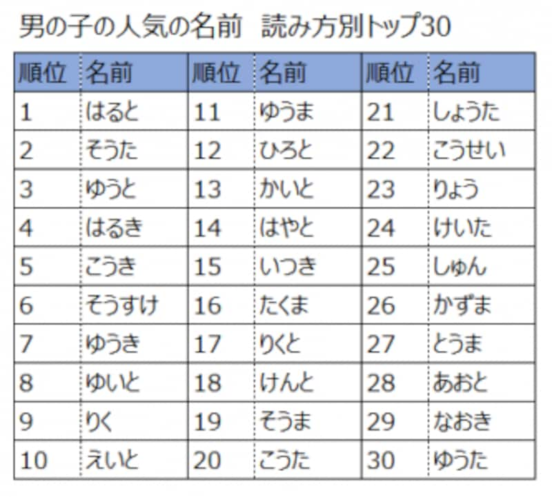 2015年版、男の子の名前の人気ランキング上位30(読み方別)