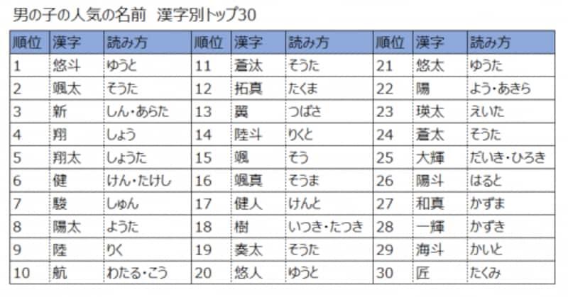2015年版、女の子の名前の人気ランキング上位30(漢字別)