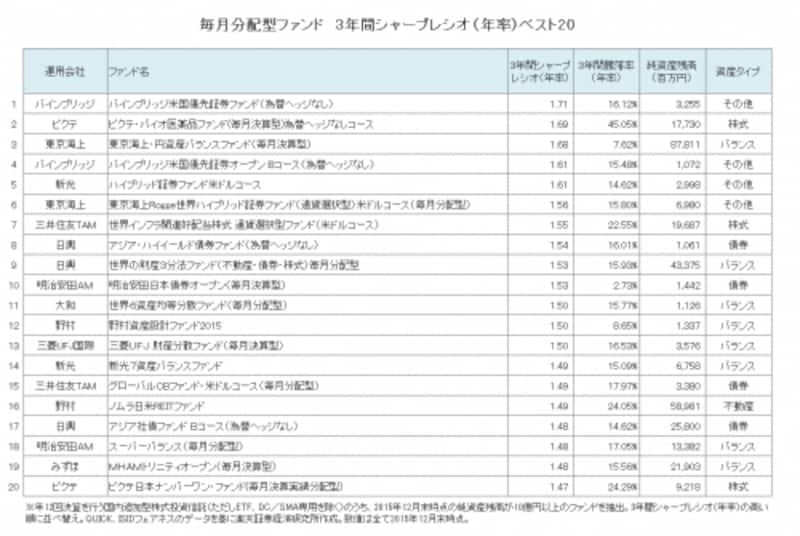 毎月分配型ファンドundefined3年間シャープレシオ(年率)ベスト20