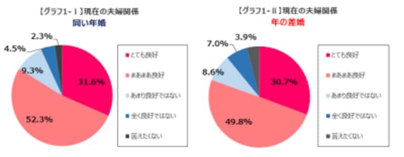 グラフ1。夫婦関係の比較。