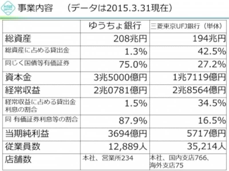 【図1undefinedゆうちょ銀行と三菱東京UFJ銀行の比較】