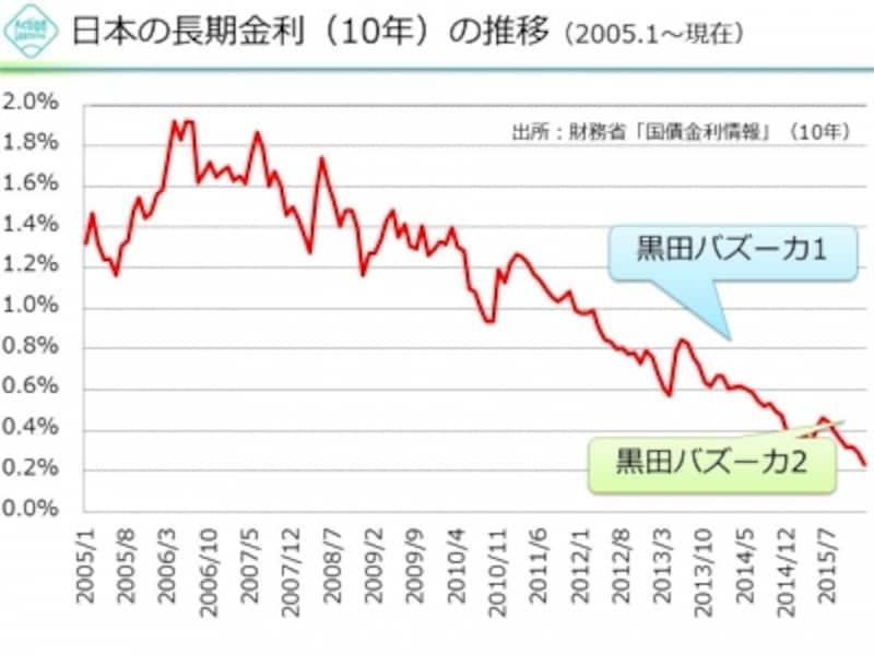 【図2undefined日本国債10年物(長期金利)の推移】