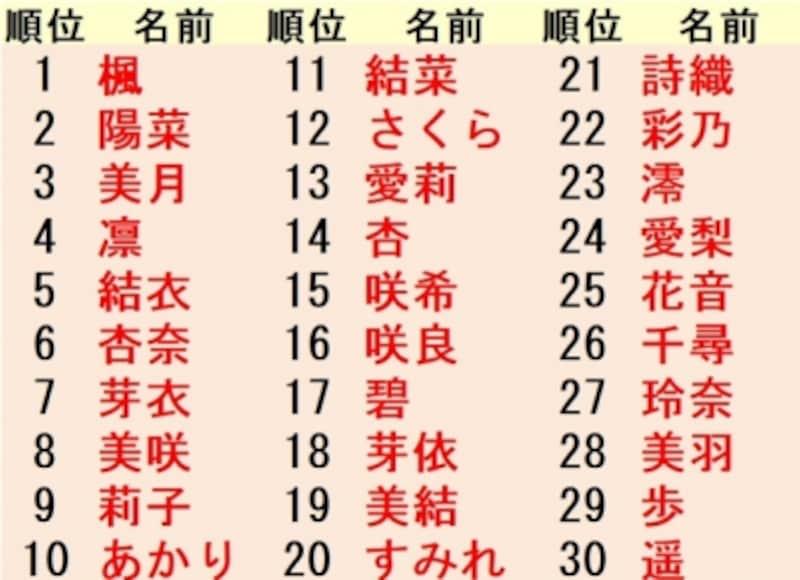5年間で人気!女の子名前ランキング漢字別集計では、人との結びつきや自然界に関するものが人気