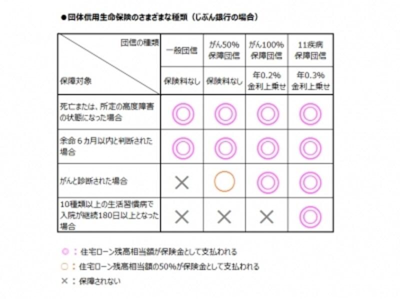 団体信用生命保険の種類と保障内容の違い(ガイド作成)