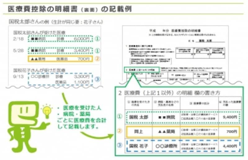 医療費控除の明細書の書き方(国税庁HPより)