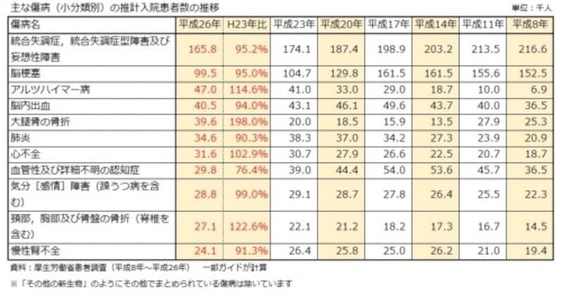 主な傷病(小分類別)の推計入院患者数の推移