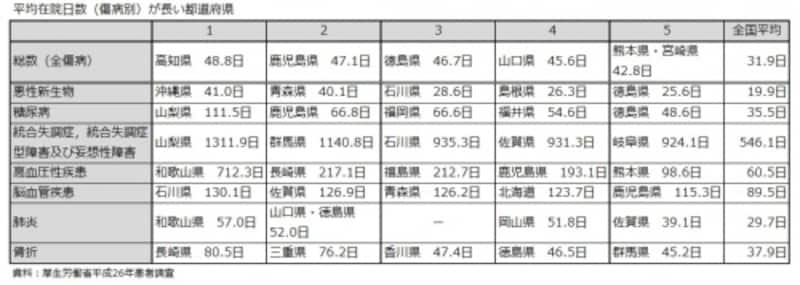 平均在院日数(傷病別)が長い都道府県