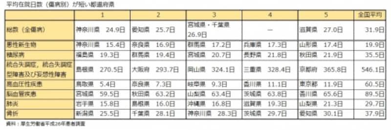 平均在院日数(傷病別)が短い都道府県