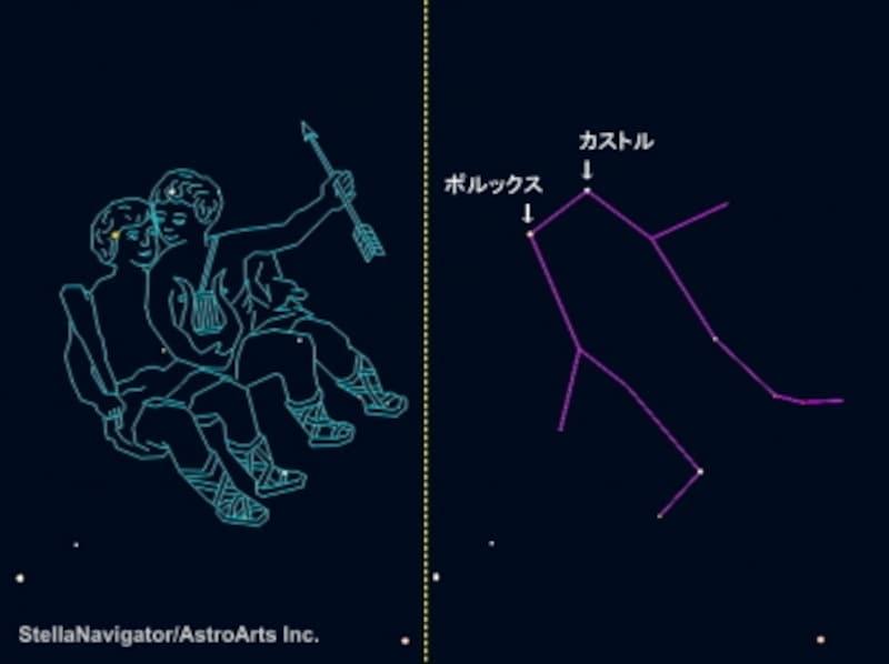 どの季節に見れる?双子座の星座絵と星の並び